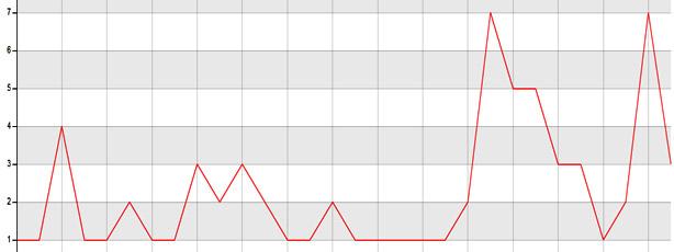 Итоги ведения блога за сентябрь - количество посетителей