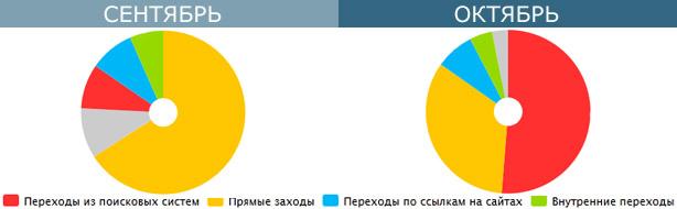 Сравнение источника трафика за сентябрь и октябрь