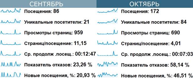 Сравнение посетителей в сентябре и октябре