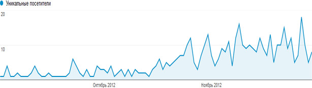 Посещаемость блога webvim.ru за осень