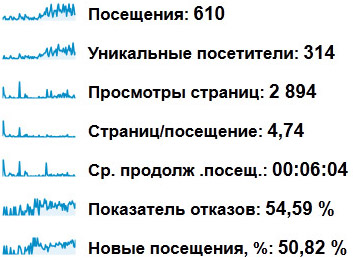 Статистика по блогу webvim.ru