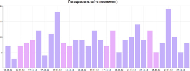 Количество посетителей в ноябре