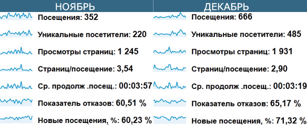 Статистика блога webvim