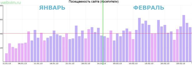 Увеличение посетителей блога