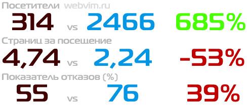 Сравнение показателей блога