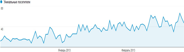 Посещаемость блога за зиму