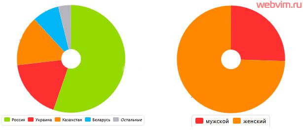 Демография посетителей