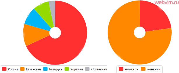 Демография в феврале