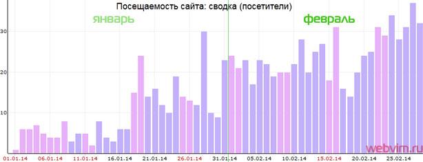 Динамика роста посетителей сайта