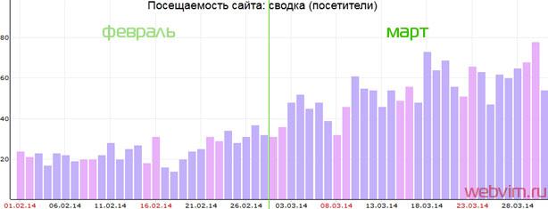График роста посещаемости сайта webvim