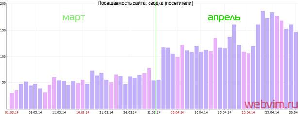 График посещаемости сайта в апреле