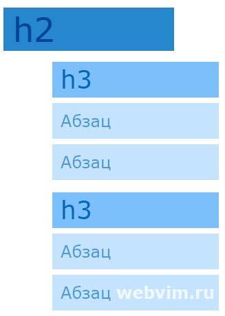 Html разметка текста и заголовка