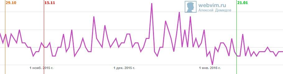 Цена клика Adsense выросла